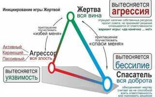 Трикутник Карпмана: співзалежних відносини, як вийти з них, приклади з життя, ролі в психології